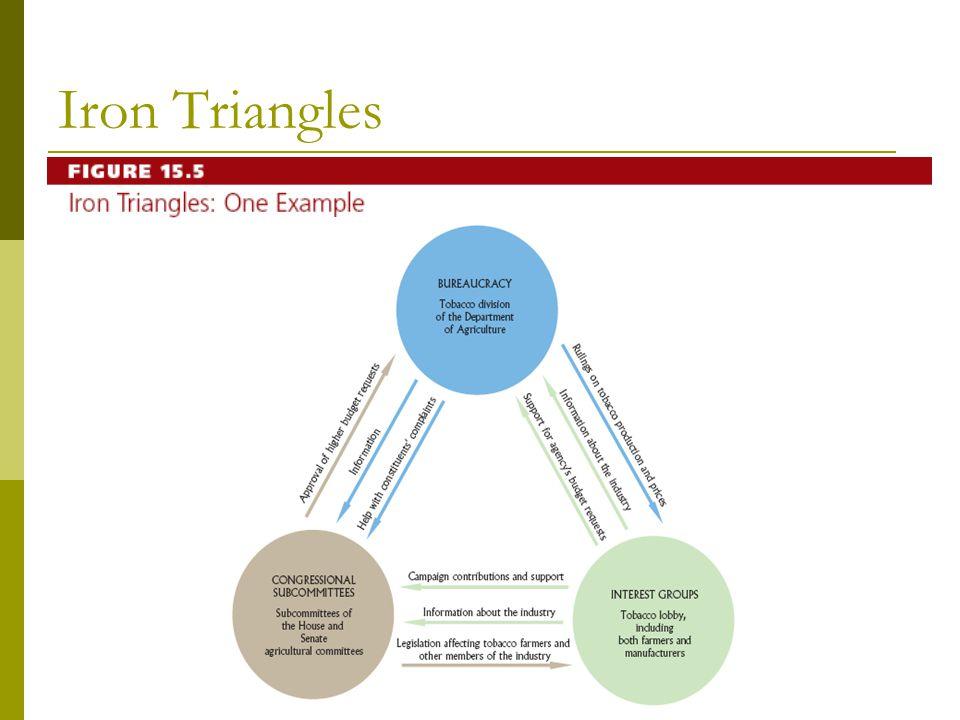 Iron Triangles Figure 15.5