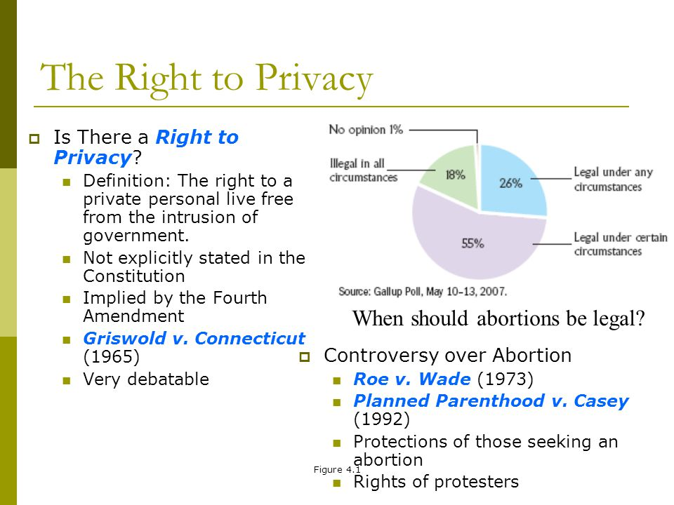 The Right to Privacy When should abortions be legal