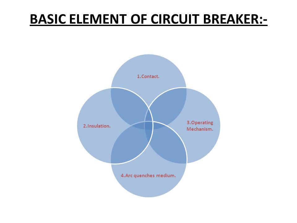 BASIC ELEMENT OF CIRCUIT BREAKER:-