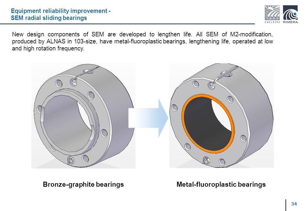 Equipment reliability improvement -