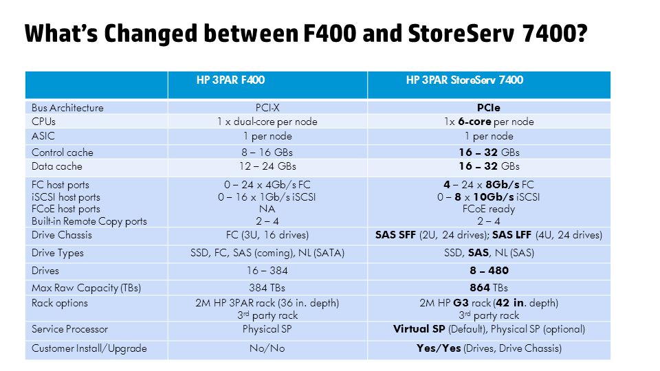 What's Changed between F400 and StoreServ 7400