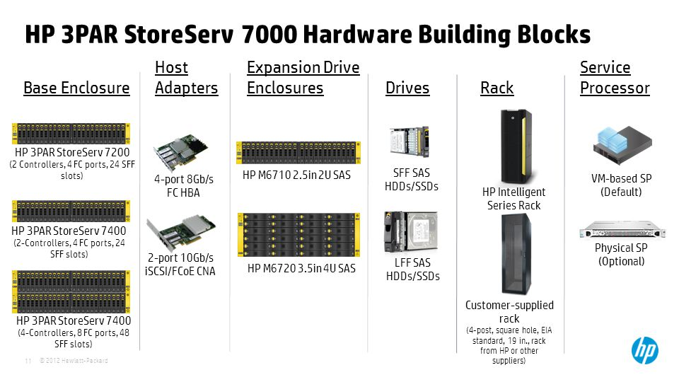 HP 3PAR StoreServ 7000 Hardware Building Blocks