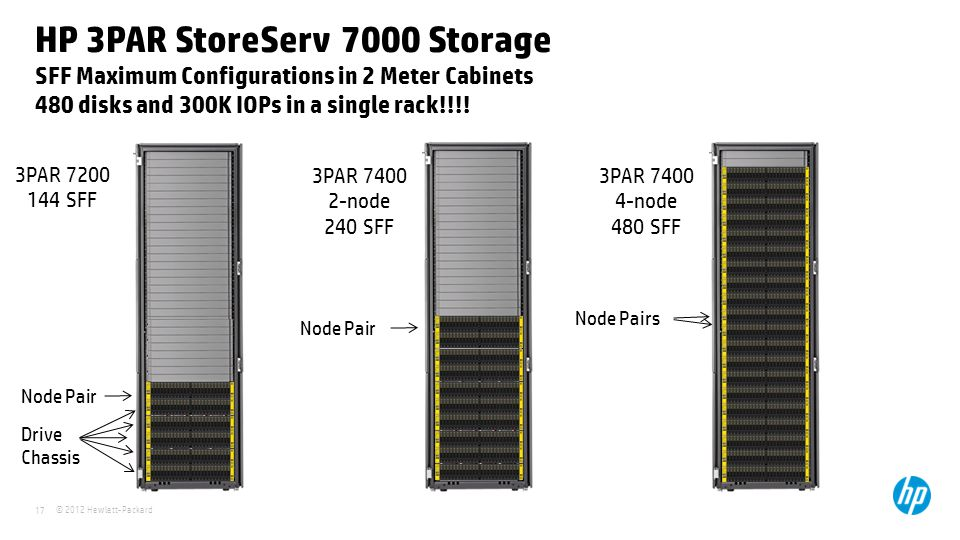 HP 3PAR StoreServ 7000 Storage SFF Maximum Configurations in 2 Meter Cabinets 480 disks and 300K IOPs in a single rack!!!!
