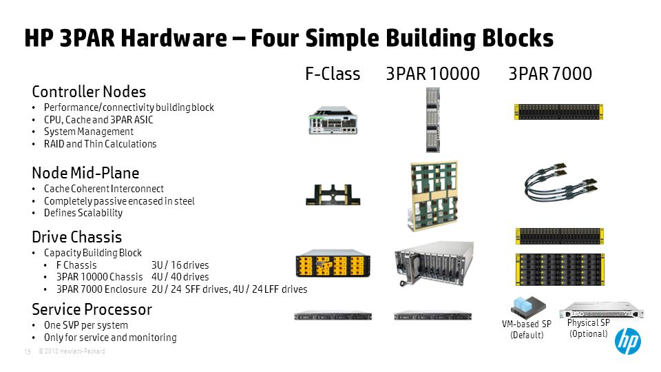HP 3PAR Hardware – Four Simple Building Blocks