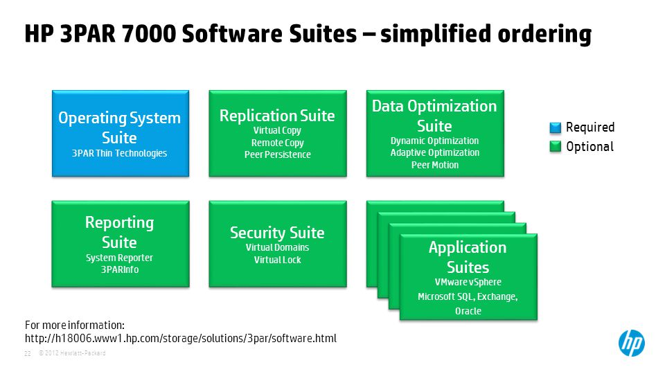 HP 3PAR 7000 Software Suites – simplified ordering