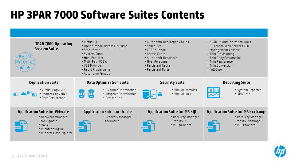 HP 3PAR 7000 Software Suites Contents