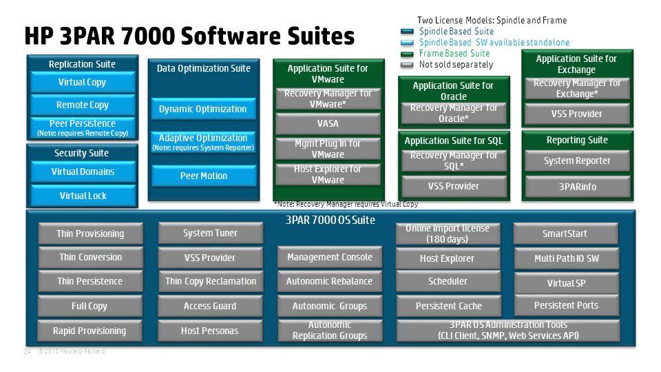 HP 3PAR 7000 Software Suites 3PAR 7000 OS Suite