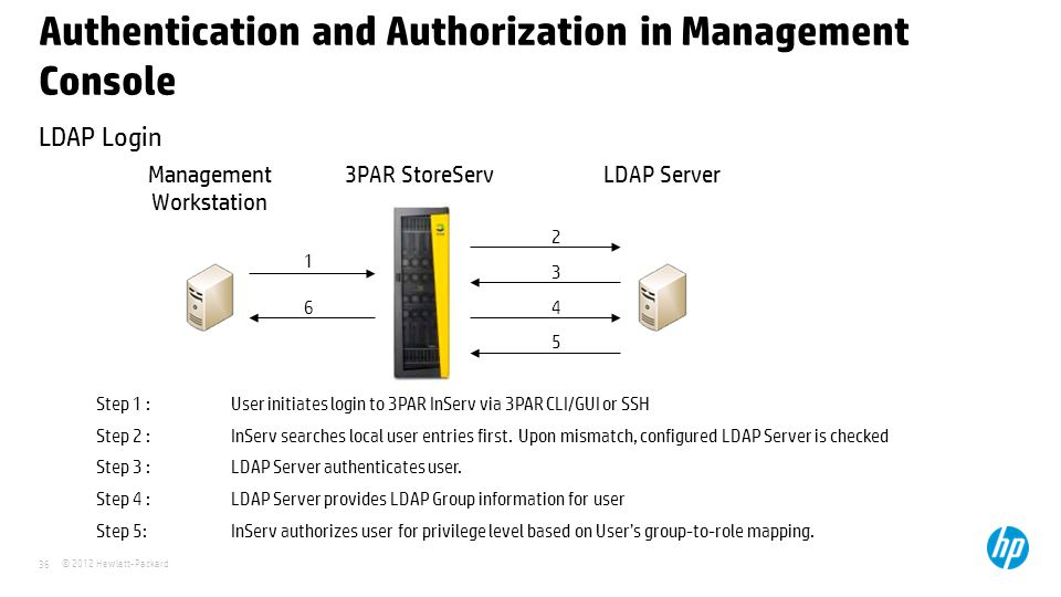 Authentication and Authorization in Management Console