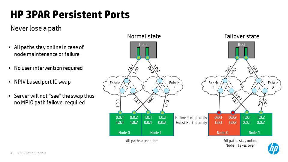 HP 3PAR Persistent Ports