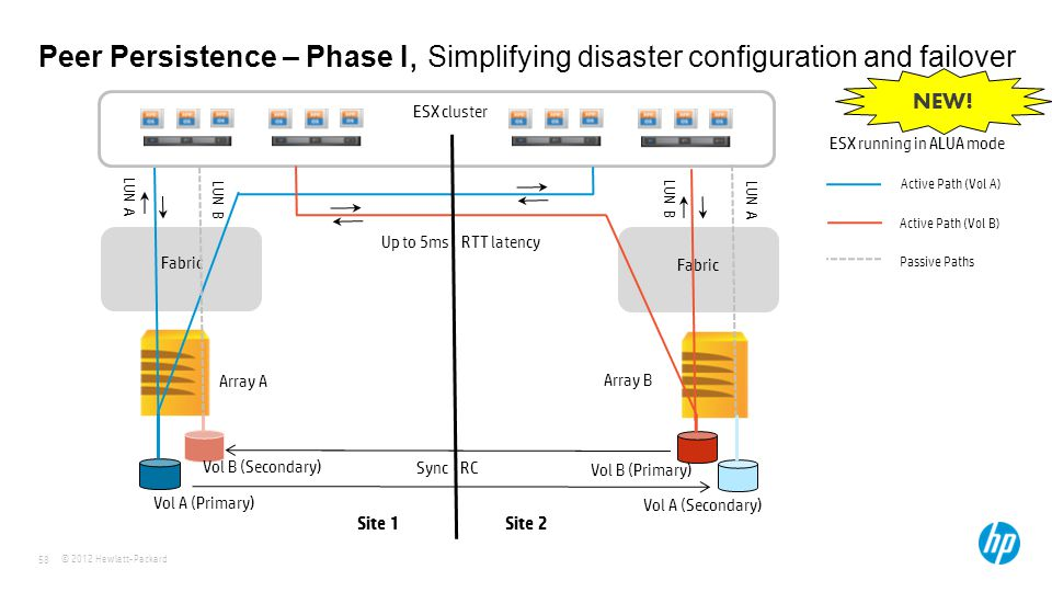Peer Persistence – Phase I, Simplifying disaster configuration and failover