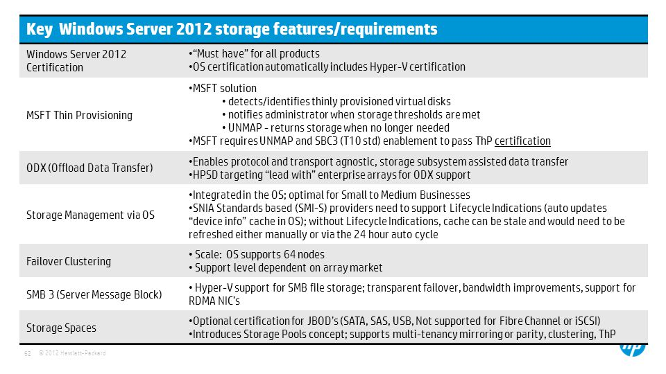 Key Windows Server 2012 storage features/requirements