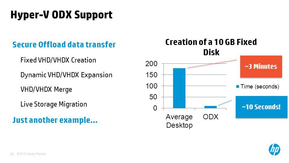 Hyper-V ODX Support Secure Offload data transfer Just another example…
