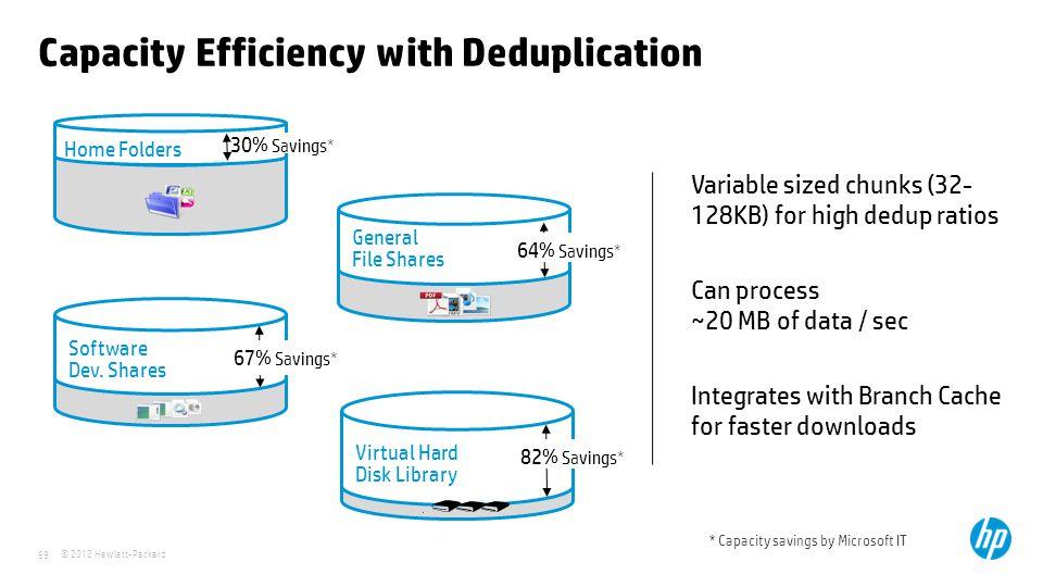 Capacity Efficiency with Deduplication