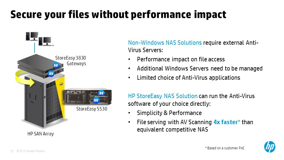 Secure your files without performance impact