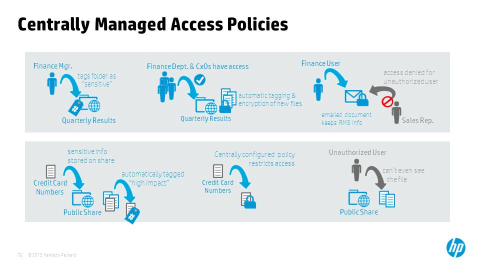 Centrally Managed Access Policies