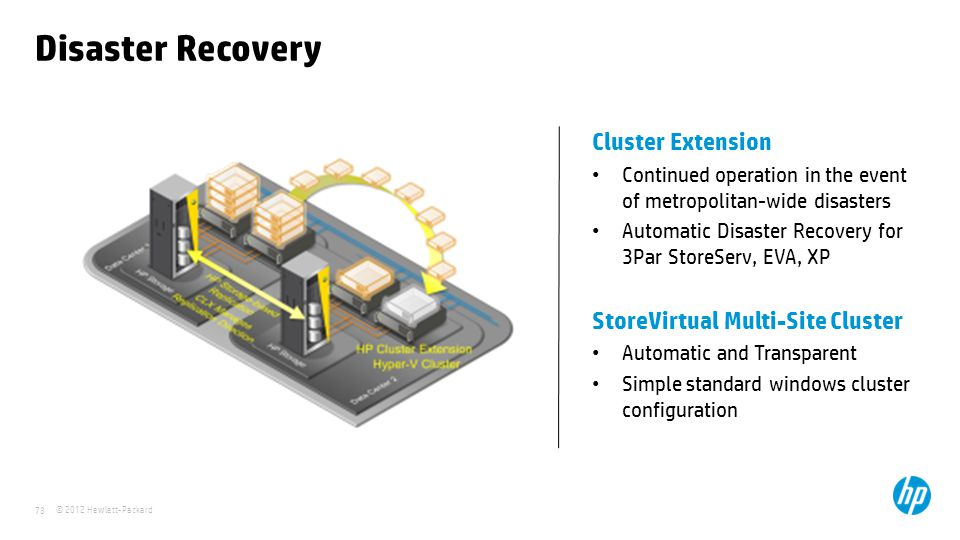 Disaster Recovery Cluster Extension StoreVirtual Multi-Site Cluster