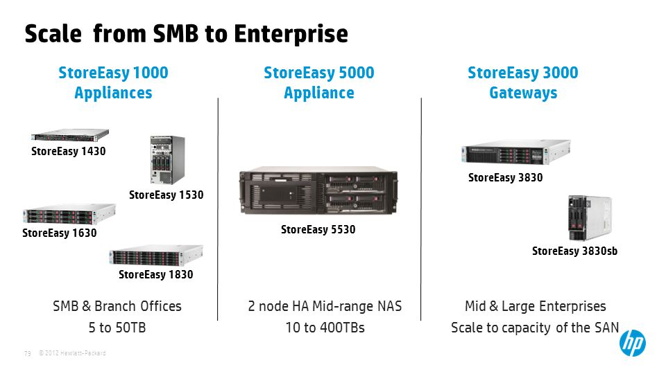 Scale from SMB to Enterprise