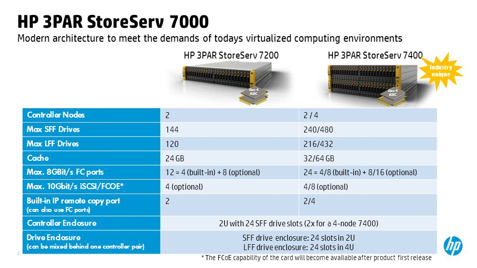 31 March 2017 HP 3PAR StoreServ 7000. Modern architecture to meet the demands of todays virtualized computing environments.