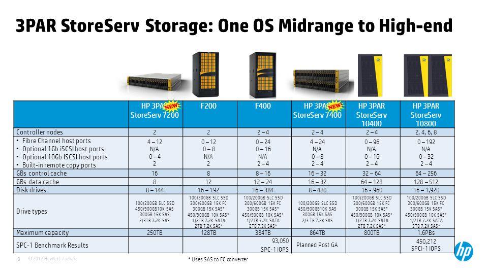 3PAR StoreServ Storage: One OS Midrange to High-end