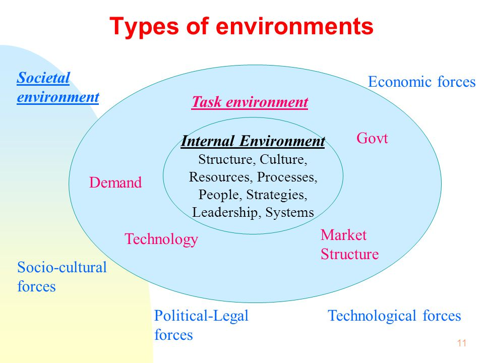 Types of environments Political-Legal forces Technological forces
