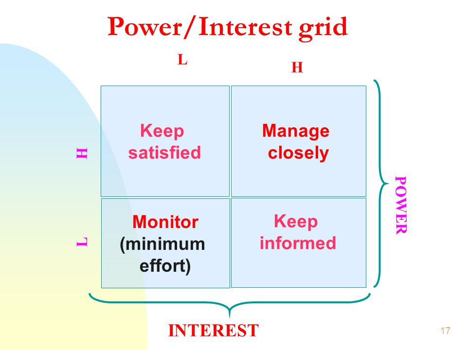 Power/Interest grid Keep satisfied Manage closely Monitor (minimum