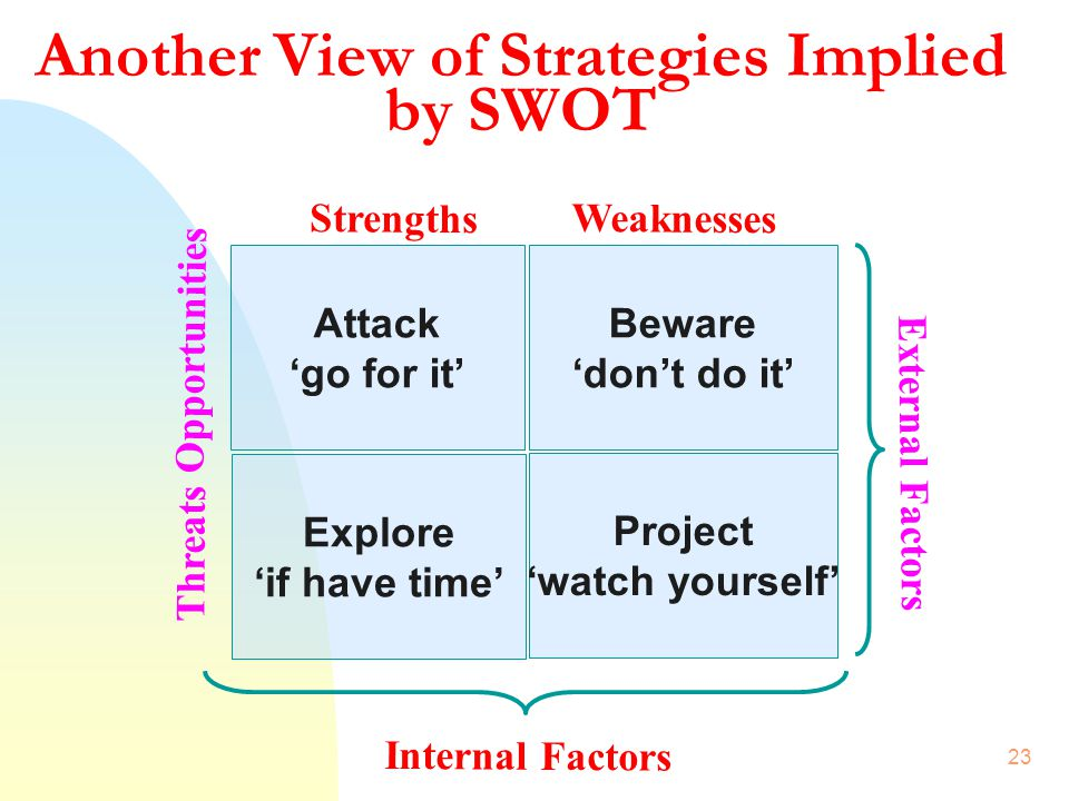Another View of Strategies Implied by SWOT
