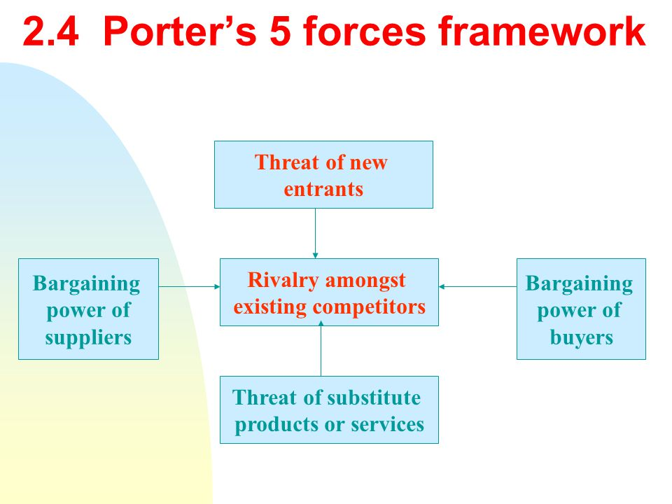 2.4 Porter's 5 forces framework