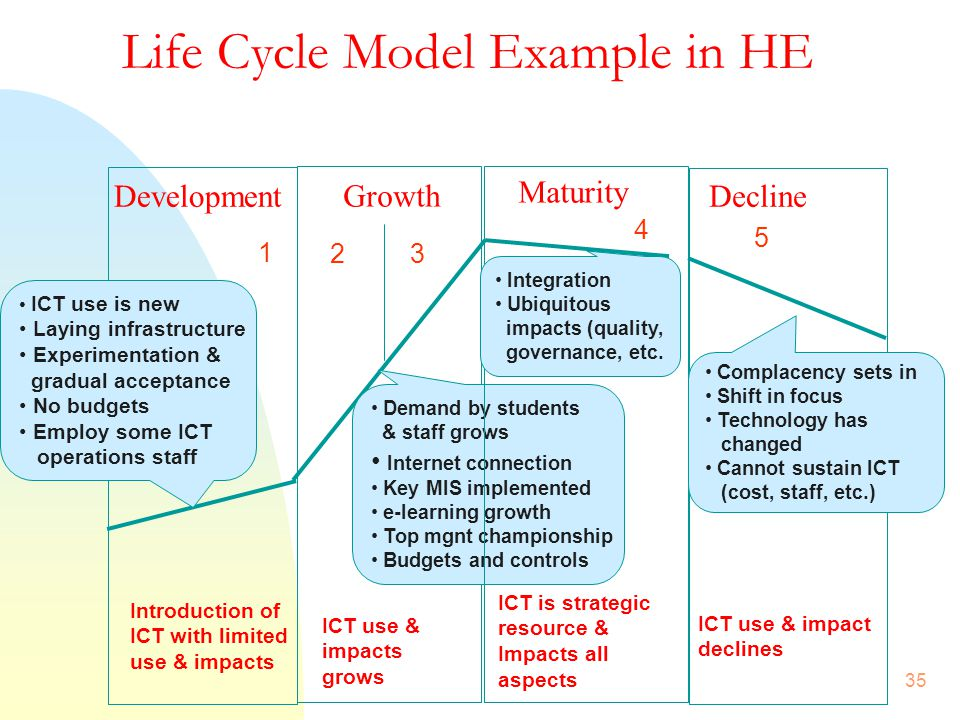 Life Cycle Model Example in HE