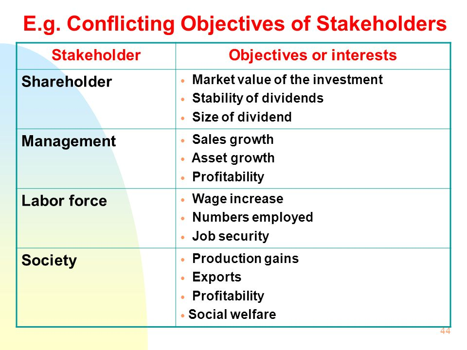 E.g. Conflicting Objectives of Stakeholders