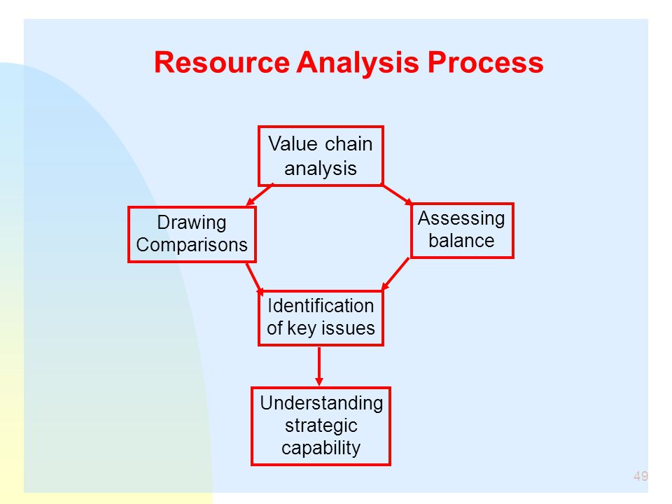 Resource Analysis Process