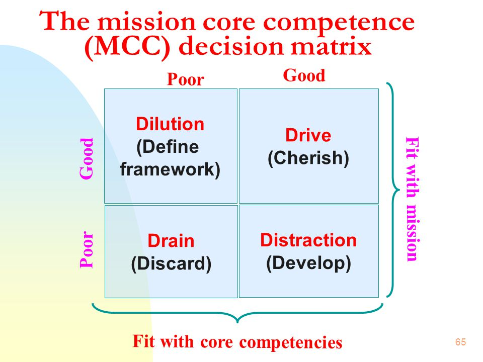 The mission core competence (MCC) decision matrix