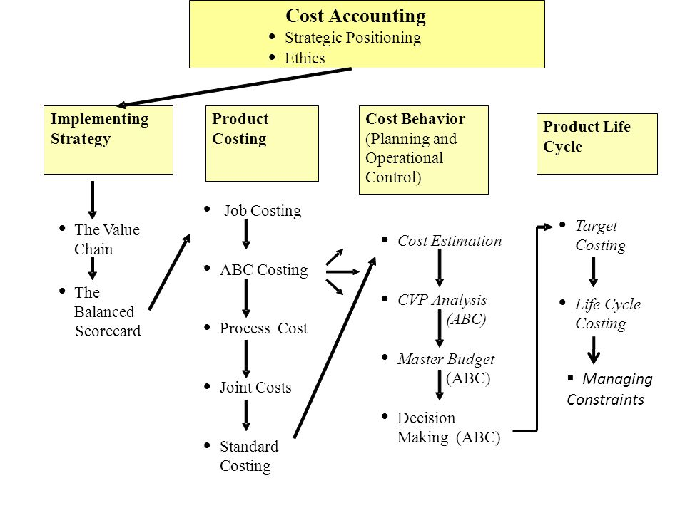 Cost Accounting Managing Constraints · Strategic Positioning Ethics