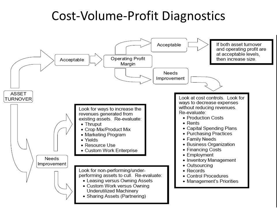 Cost-Volume-Profit Diagnostics
