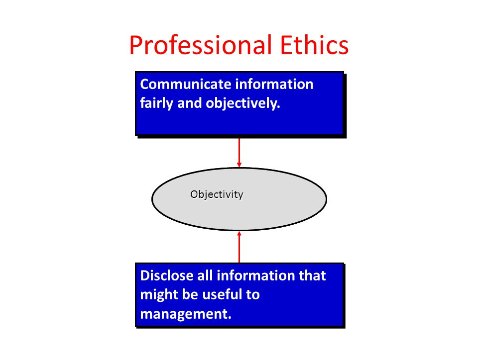 Professional Ethics Communicate information fairly and objectively.