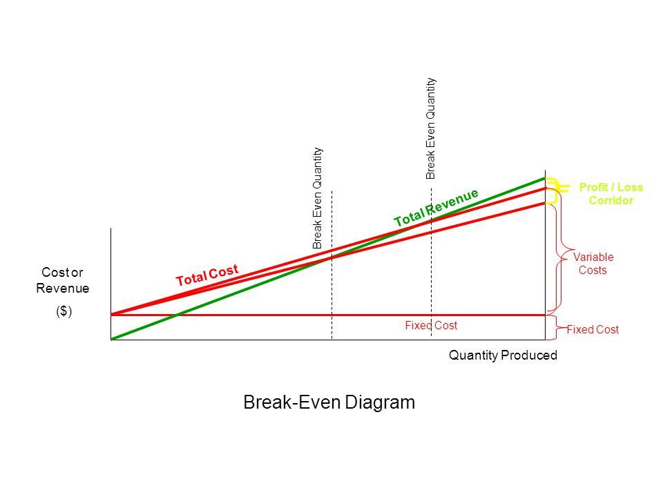 Break-Even Diagram Total Revenue Cost or Revenue Total Cost ($)