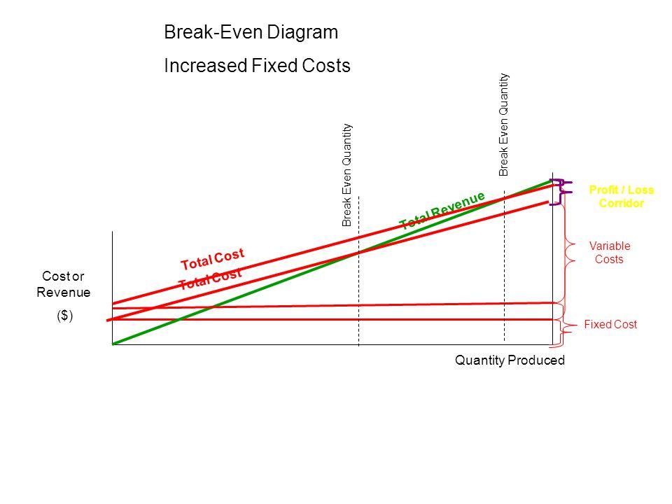 Break-Even Diagram Increased Fixed Costs