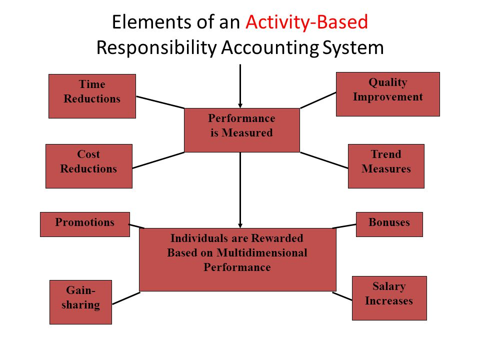 Elements of an Activity-Based Responsibility Accounting System