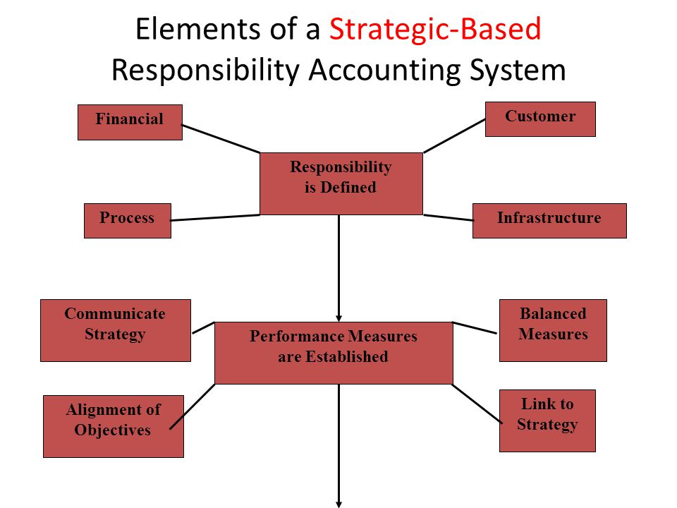 Elements of a Strategic-Based Responsibility Accounting System