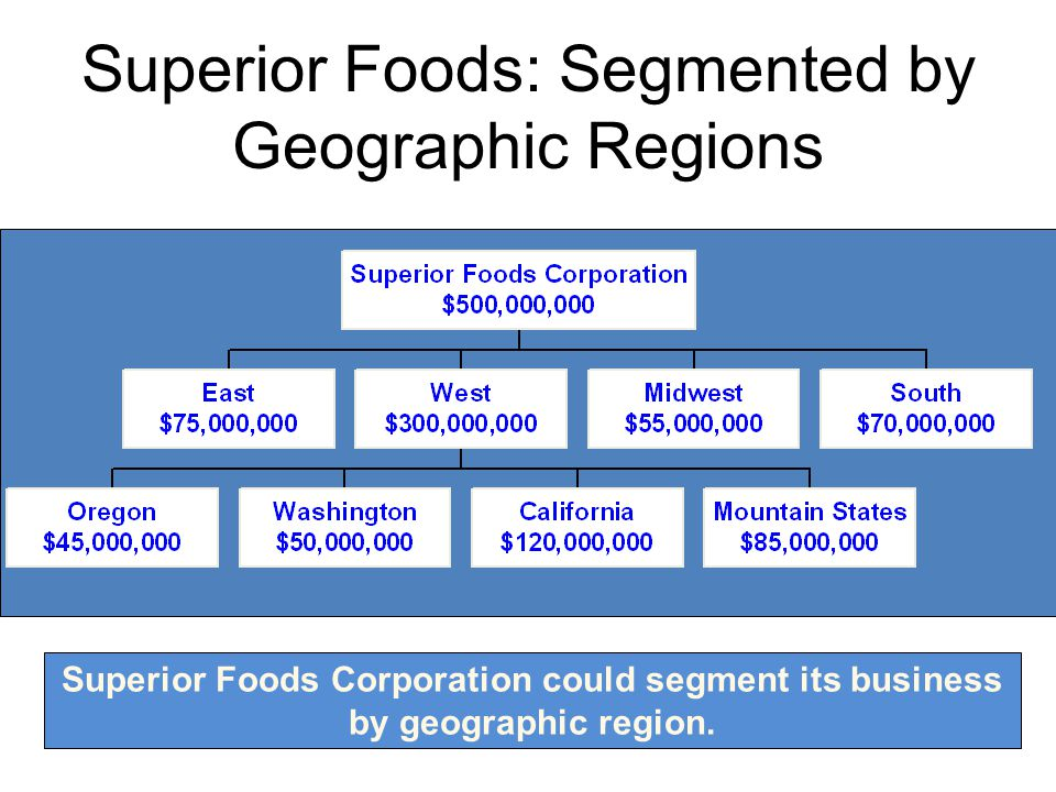 Superior Foods: Segmented by Geographic Regions