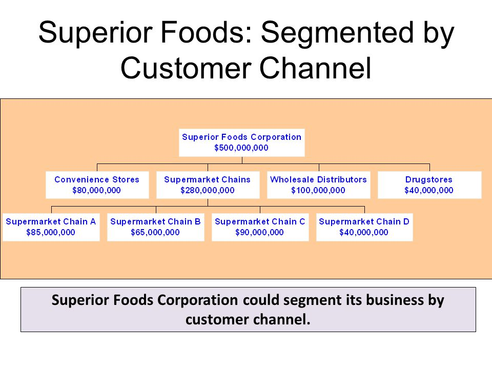 Superior Foods: Segmented by Customer Channel