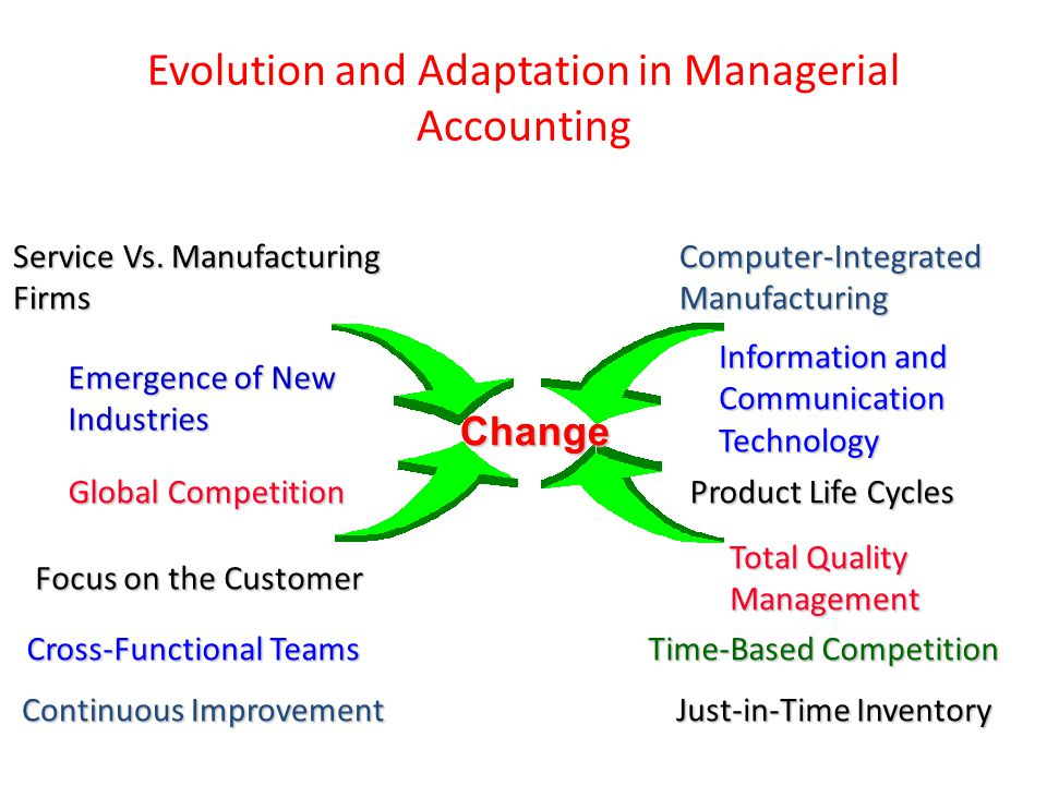 Evolution and Adaptation in Managerial Accounting