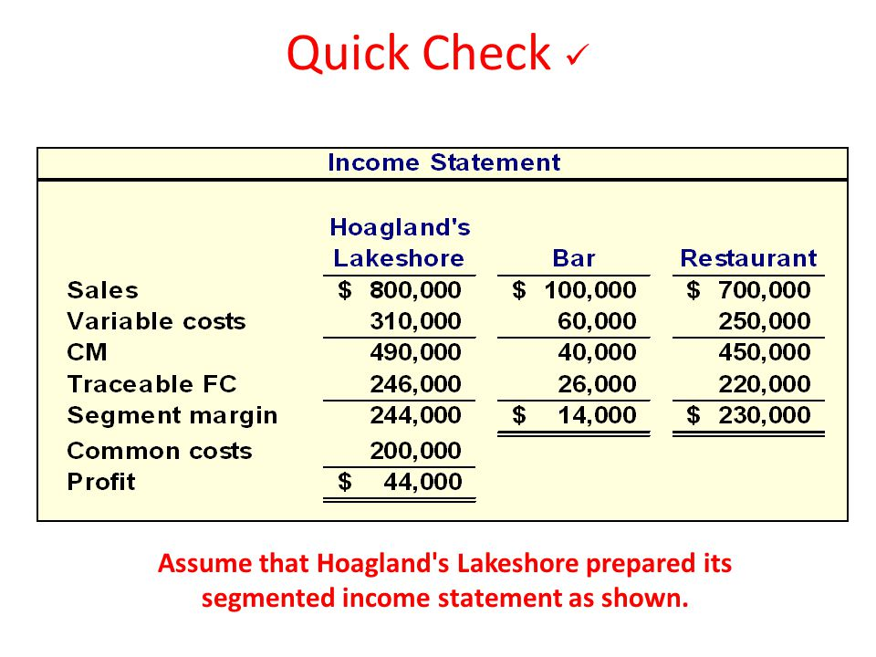 10-164 Quick Check  10-164. Assume that Hoagland s Lakeshore prepared the segmented income statement as shown.