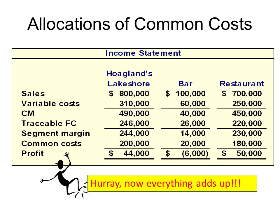 Allocations of Common Costs