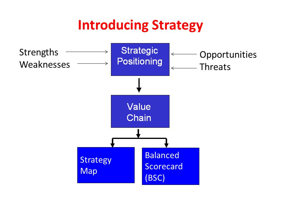 Introducing Strategy Strengths OpportunitiesThreats Weaknesses
