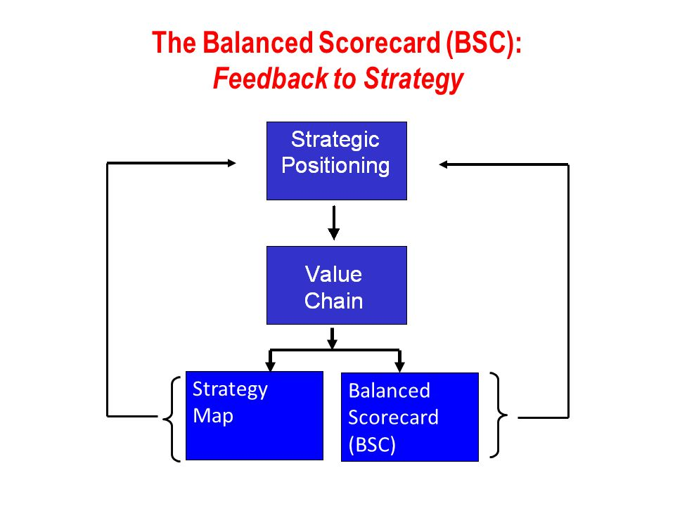 The Balanced Scorecard (BSC): Feedback to Strategy