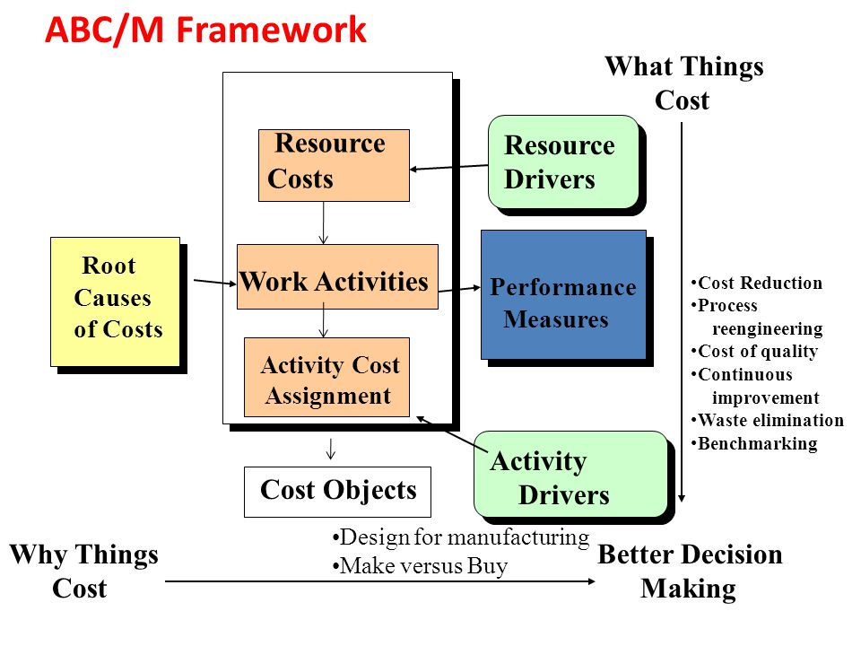 ABC/M Framework What Things Cost Resource Drivers Resource Costs