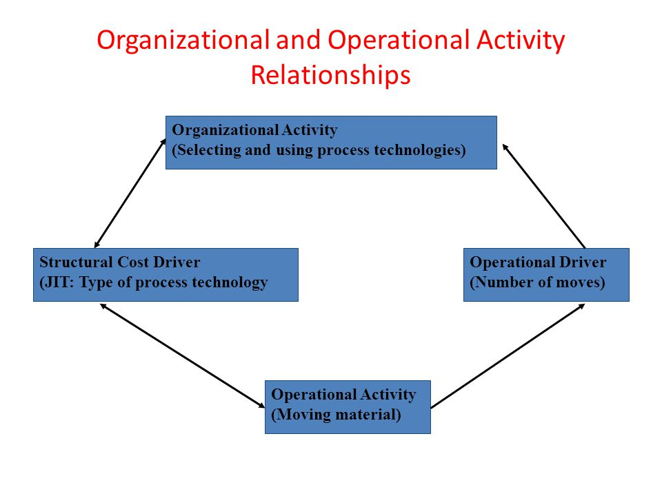 Organizational and Operational Activity Relationships