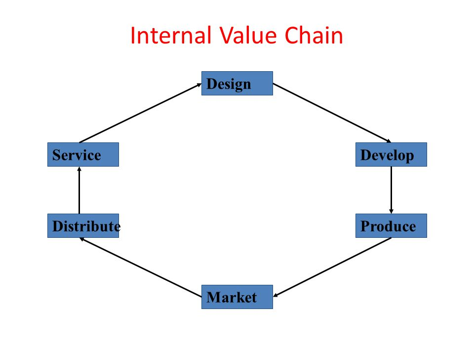 Internal Value Chain Design Service Develop Distribute Produce Market