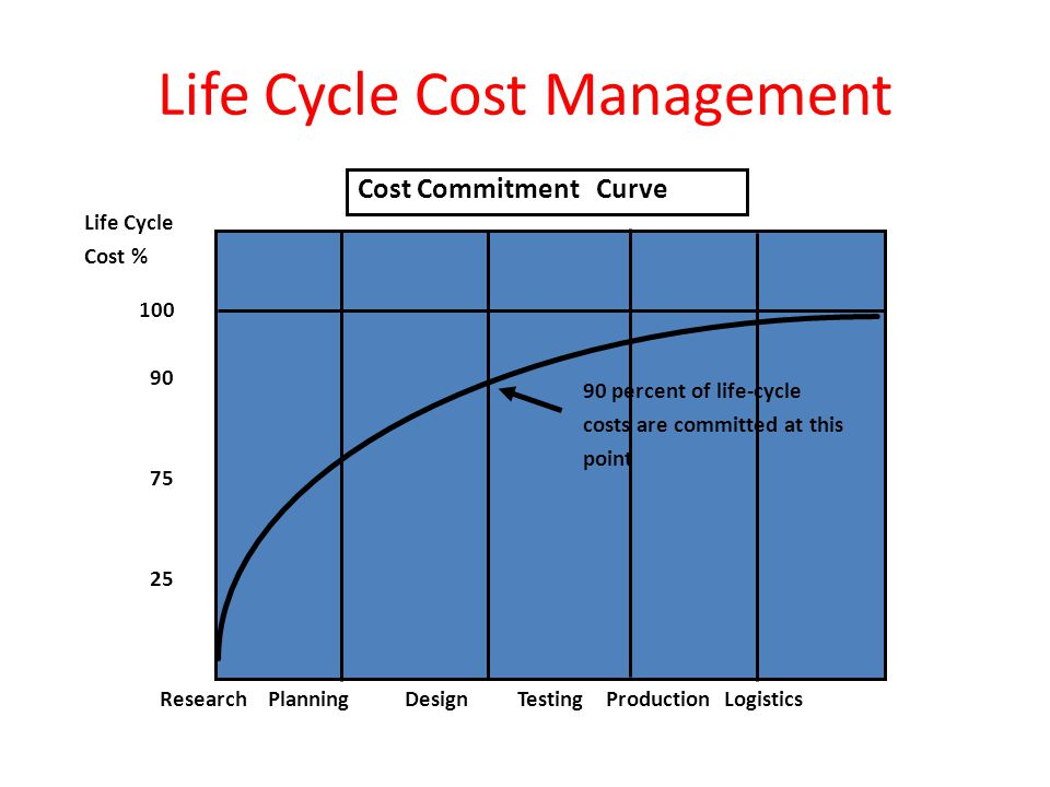 Life Cycle Cost Management