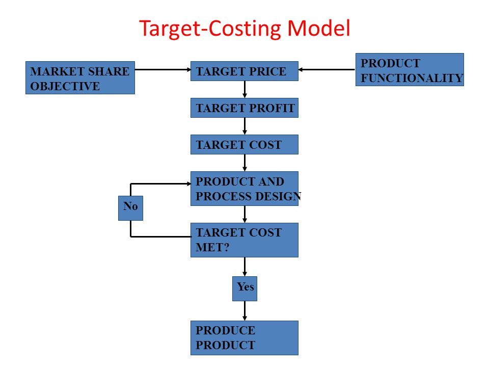 Target-Costing Model PRODUCT FUNCTIONALITY MARKET SHARE OBJECTIVE